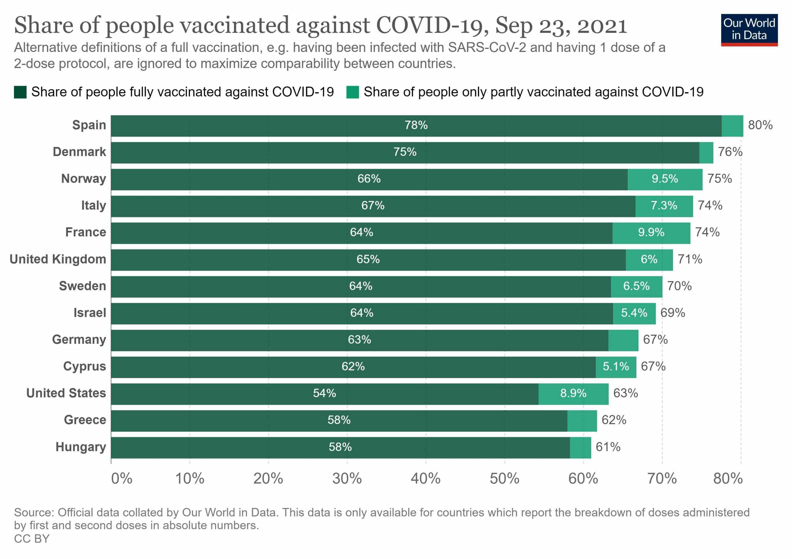 Κορονοϊός: Ποιες ευρωπαϊκές χώρες αίρουν τους περιορισμούς – Τι ποσοστά εμβολιασμού έχουν