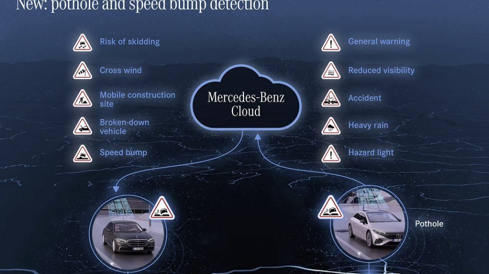 Τα αυτοκίνητα της Mercedes-Benz εντοπίζουν και προειδοποιούν για… λακκούβες!