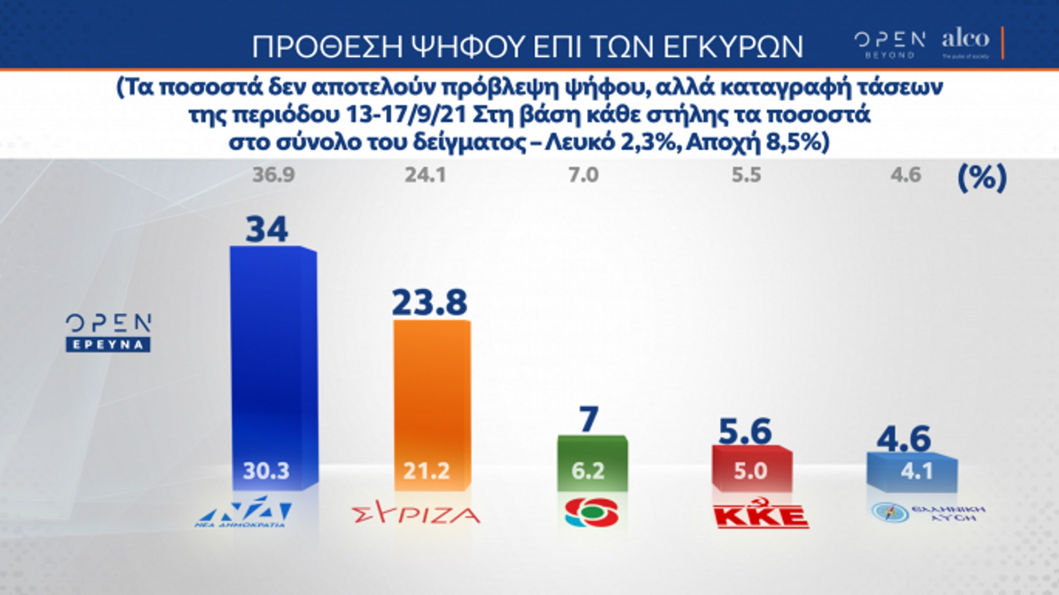 Δημοσκόπηση ALCO: «Ψαλιδίζεται» η διαφορά ΝΔ – ΣΥΡΙΖΑ – Τι ψηφίζουν οι ανεμβολίαστοι