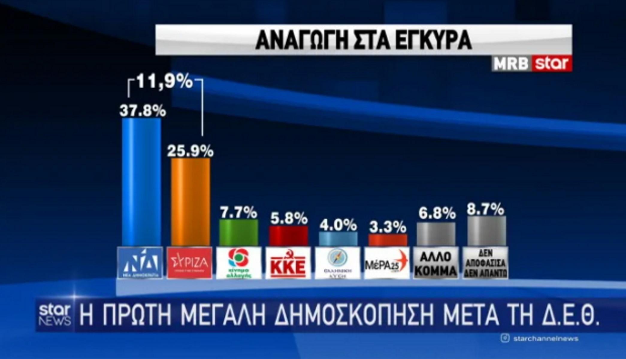 Δημοσκόπηση MRB: Προβάδισμα ΝΔ έναντι ΣΥΡΙΖΑ – Ο Κυριάκος Μητσοτάκης και η ΔΕΘ