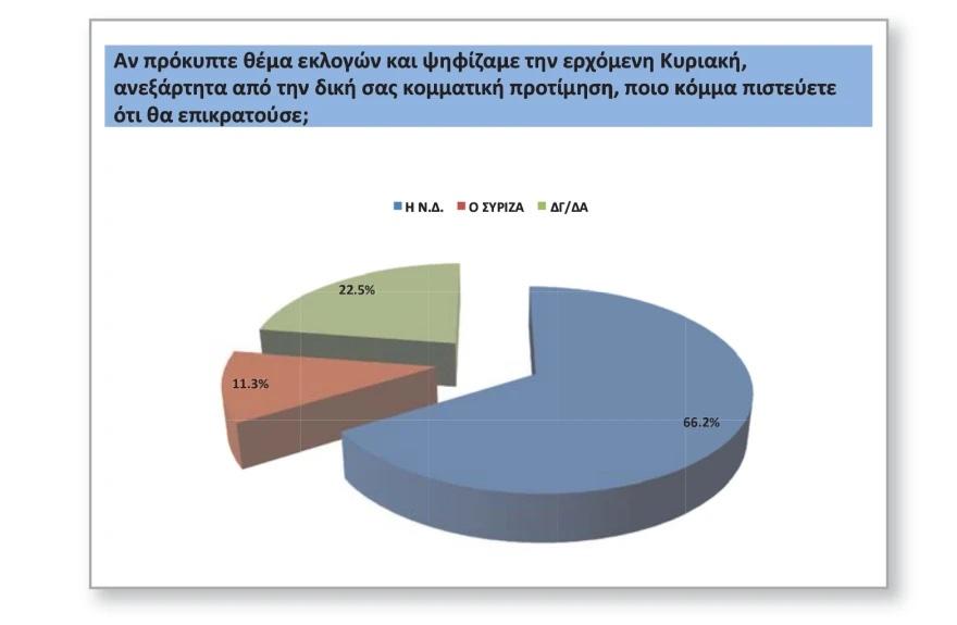 Δημοσκόπηση Opinion Poll: Σχεδόν 14% η διαφορά ΝΔ – ΣΥΡΙΖΑ, δυσαρέσκεια για πανδημία και φωτιές