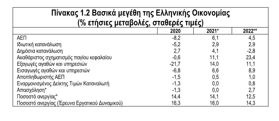 Προσχέδιο προϋπολογισμού: Αβεβαιότητα λόγω των διεθνών τιμών της ενέργειας – Στο 10,8% η σωρευτική ανάπτυξη