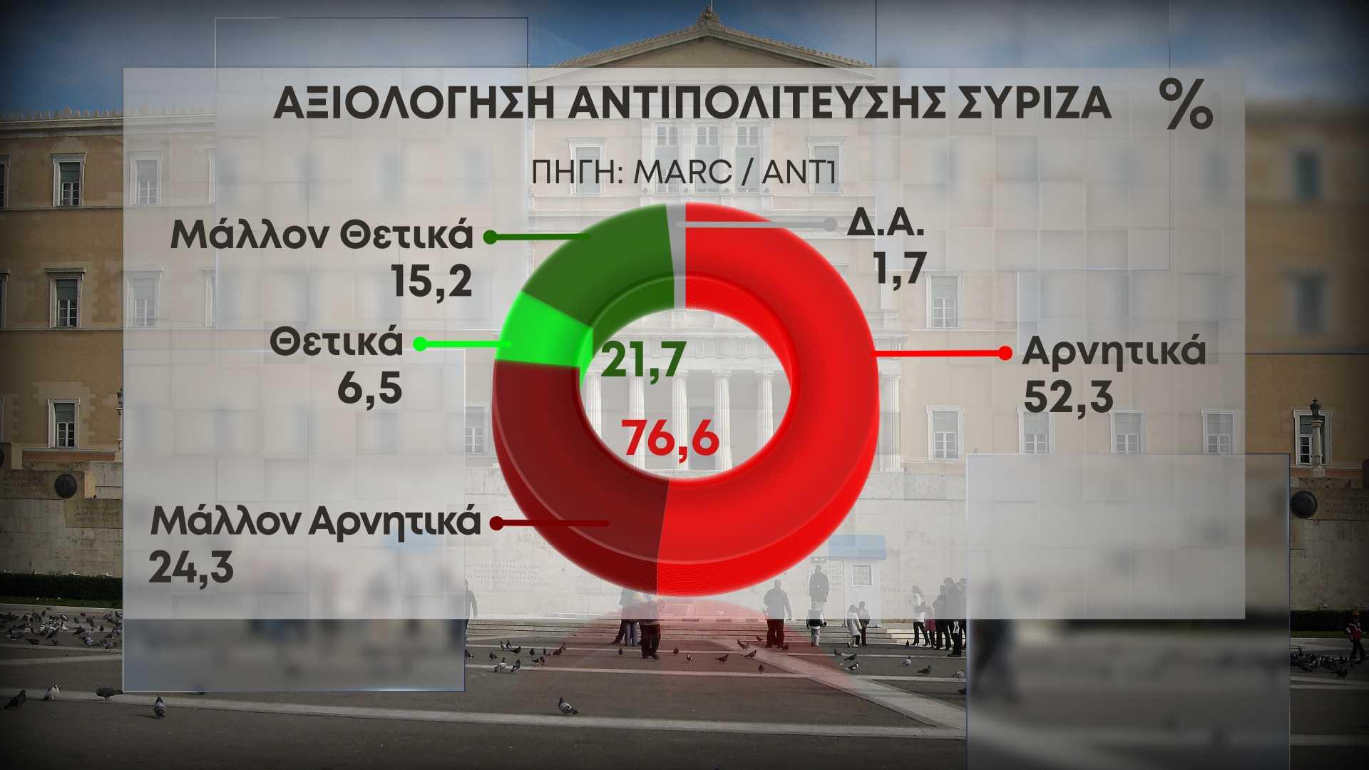 Δημοσκόπηση Marc: Διψήφια η διαφορά ΝΔ και ΣΥΡΙΖΑ – Ναι στην αμυντική συμφωνία με Γαλλία